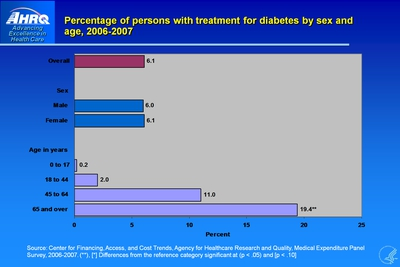 Percentage of persons with treatment for diabetes by sex and age, 2006-2007