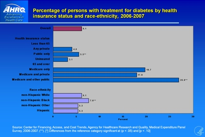 Percentage of persons with treatment for diabetes by health insurance status and race-ethnicity, 2006-2007