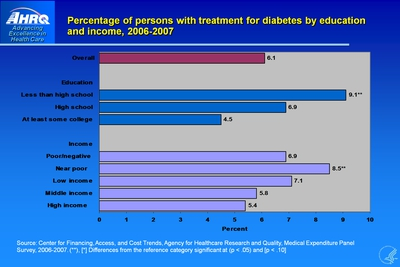 Percentage of persons with treatment for diabetes by education and income, 2006-2007