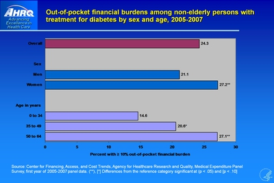 Out-of-pocket financial burdens among non-elderly persons with treatment for diabetes by sex and age, 2005-2007