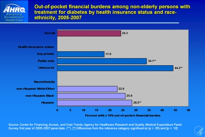 Out-of-pocket financial burdens among non-elderly persons with treatment for diabetes by health insurance status and race-ethnicity, 2005-2007