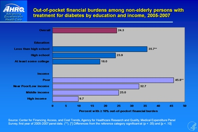 Out-of-pocket financial burdens among non-elderly persons with treatment for diabetes by education and income, 2005-2007