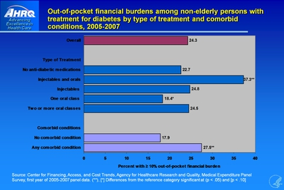 Out-of-pocket financial burdens among non-elderly persons with treatment for diabetes by type of treatment and comorbid conditions, 2005-2007
