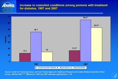 Increase in comorbid conditions among persons with treatment for diabetes, 1997 and 2007