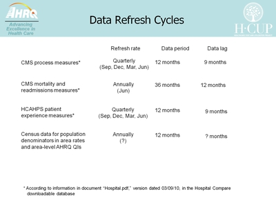Data Refresh Cycles