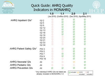 Quick Guide: AHRQ Quality Indicators in MONAHRQ