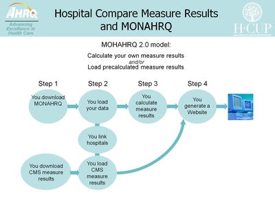 Hospital Compare Measure Results and MONAHRQ