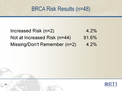 BRCA Risk Results (n=48)