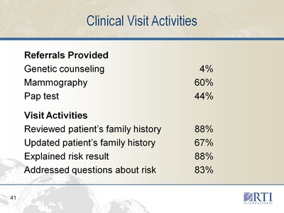 Clinical Visit Activities