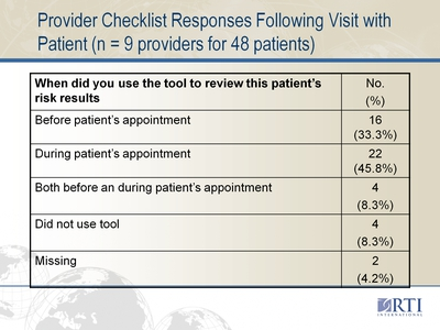 Provider Checklist Responses Following Visit with Patient (n = 9 providers for 48 patients)