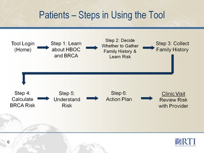 Patients-Steps in Using the Tool