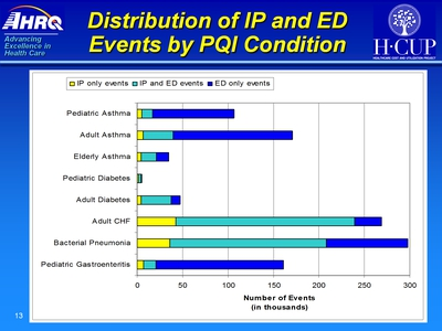 Distribution of IP and ED Events by PQI Condition. Text Description is below the image.