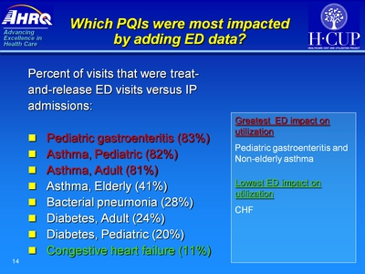 Which PQIs were most impacted by adding ED data? Text Description is below the image.
