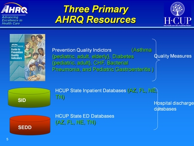 Three Primary AHRQ Resources. Text Description is below the image.