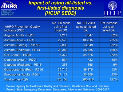 Impact of using all-listed vs. first-listed diagnosis (HCUP SEDD). Text Description is below the image.