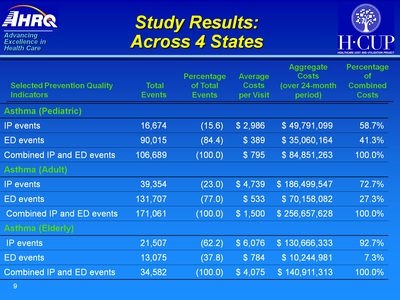 Study Results: Across 4 States. Text Description is below the image.