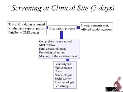 Screening at Clinical Site (2 days)