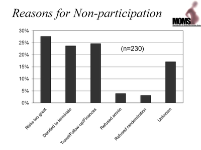 Reasons for Non-participation