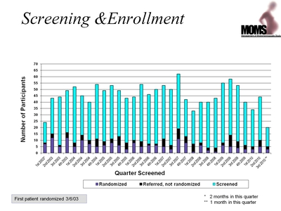 Screening and Enrollment