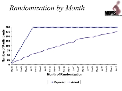 Randomization by Month