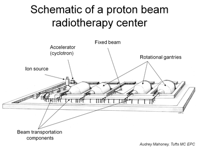 Schematic of a Proton Beam Radiotherapy Center