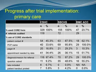 Progress after trial implementation: primary care