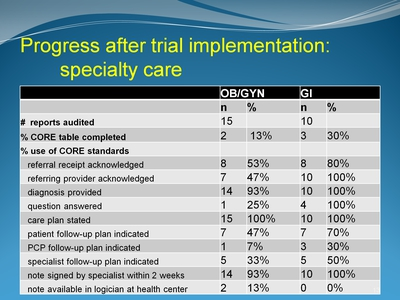 Progress after trial implementation: specialty care