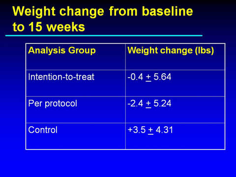 Slide 22. Weight Change from Baseline to 15 Weeks