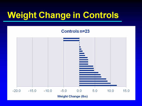 Slide 23. Weight Change in Controls