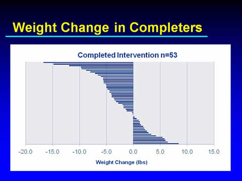 Slide 24. Weight Change in Completers