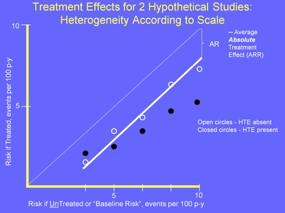 Weiss 23. Image: A graph depicts Treatment Effects for 2 Hypothetical Studies: Heterogeneity According to Scale