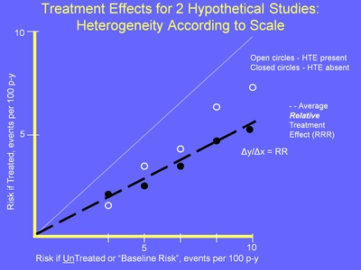 Weiss 24. Image: A graph depicts Treatment Effects for 2 Hypothetical Studies: Heterogeneity According to Scale