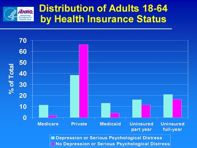 Distribution of Adults 18-64 by Health Insurance Status