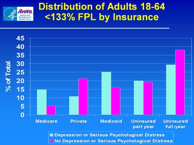 Distribution of Adults 18-64 >133% FPL by Insurance