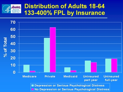 Distribution of Adults 18-64 133-400% FPL by Insurance