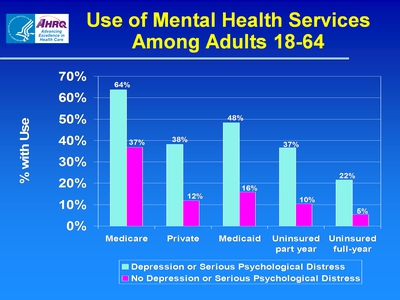 Use of Mental Health Services Among Adults 18-64