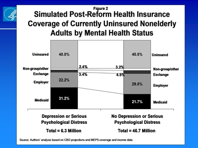 Simulated Post-Reform Health Insurance Coverage of Currently Uninsured Nonelderly Adults by Mental Health Status