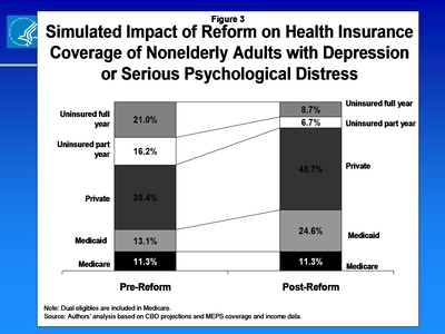 Simulated Impact of Reform on Health Insurance Coverage of Nonelderly Adults with Depression or Serious Psychological Distress