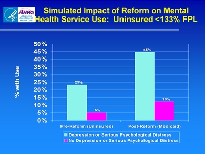 Simulated Impact of Reform on Mental Health Service Use: Uninsured >133% FPL