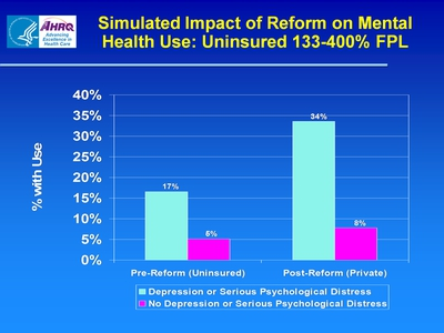 Simulated Impact of Reform on Mental Health Use: Uninsured 133-400% FPL