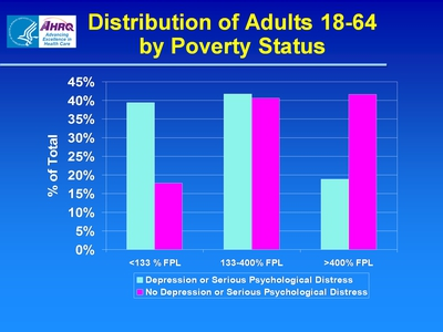 Distribution of Adults 18-64 by Poverty Status