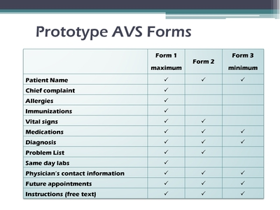 Slide 10. Prototype AVS Forms