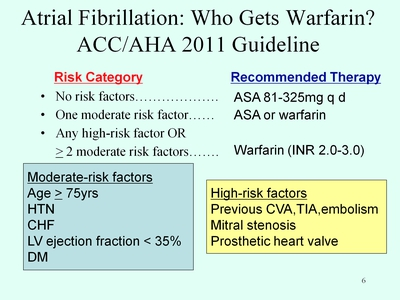 Slide 6. Atrial Fibrillation: Who Gets Warfarin? ACC/AHA 2011 Guideline