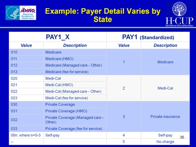 Example: Payer Detail Varies by State