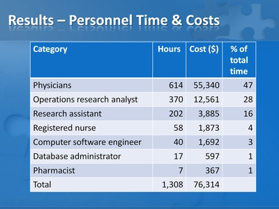 Results-Personnel Time and Costs