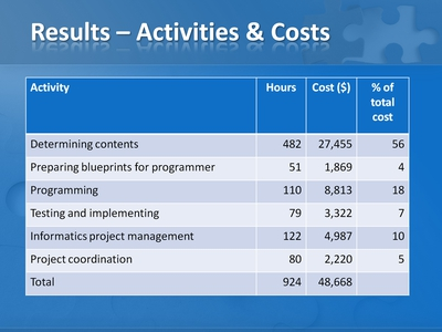 Results-Activities and Costs