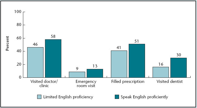 Bar chart compares access to health care for Hispanics by proficiency in English. Visited doctor/clinic: Limited English proficiency, 46 percent; Speak English proficiently, 58 percent. Emergency room visit: Limited English proficiency, 9 percent; Speak English proficiently, 13 percent. Filled prescription: Limited English proficiency, 41 percent; Speak English proficiently, 51 percent. Visited dentist: Limited English proficiency, 16 percent; Speak English proficiently, 30 percent.