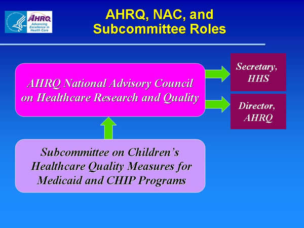 Slide 9. AHRQ, NAC, and Subcommittee Roles