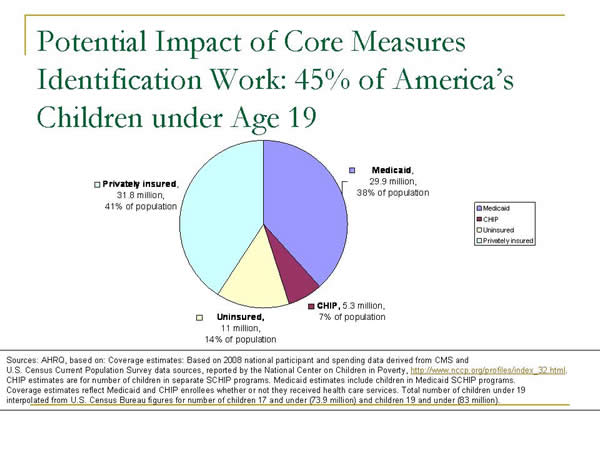 Slide 2. Potential Impact of Core Measures Identification Work: 45% of America's Children under Age 19