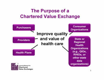 Slide 5: The Purpose of a Chartered Value Exchange